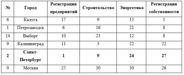 Большаков_3_3_14